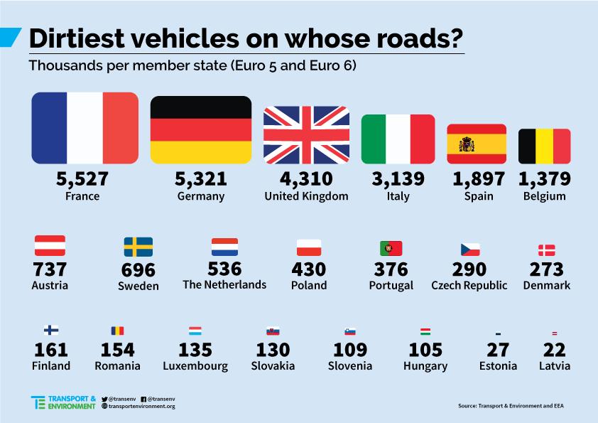 Špinavé vozidlá v Európe