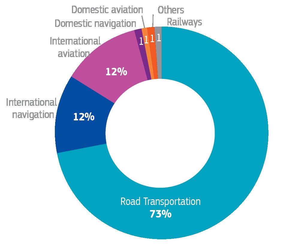 Podiel jednotlivých sektorov na emisiách
