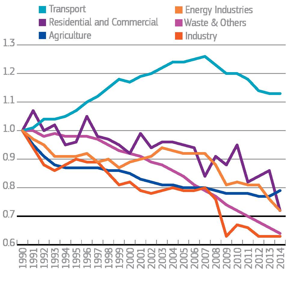 Vývoj emisií v jednotlivých sektoroch