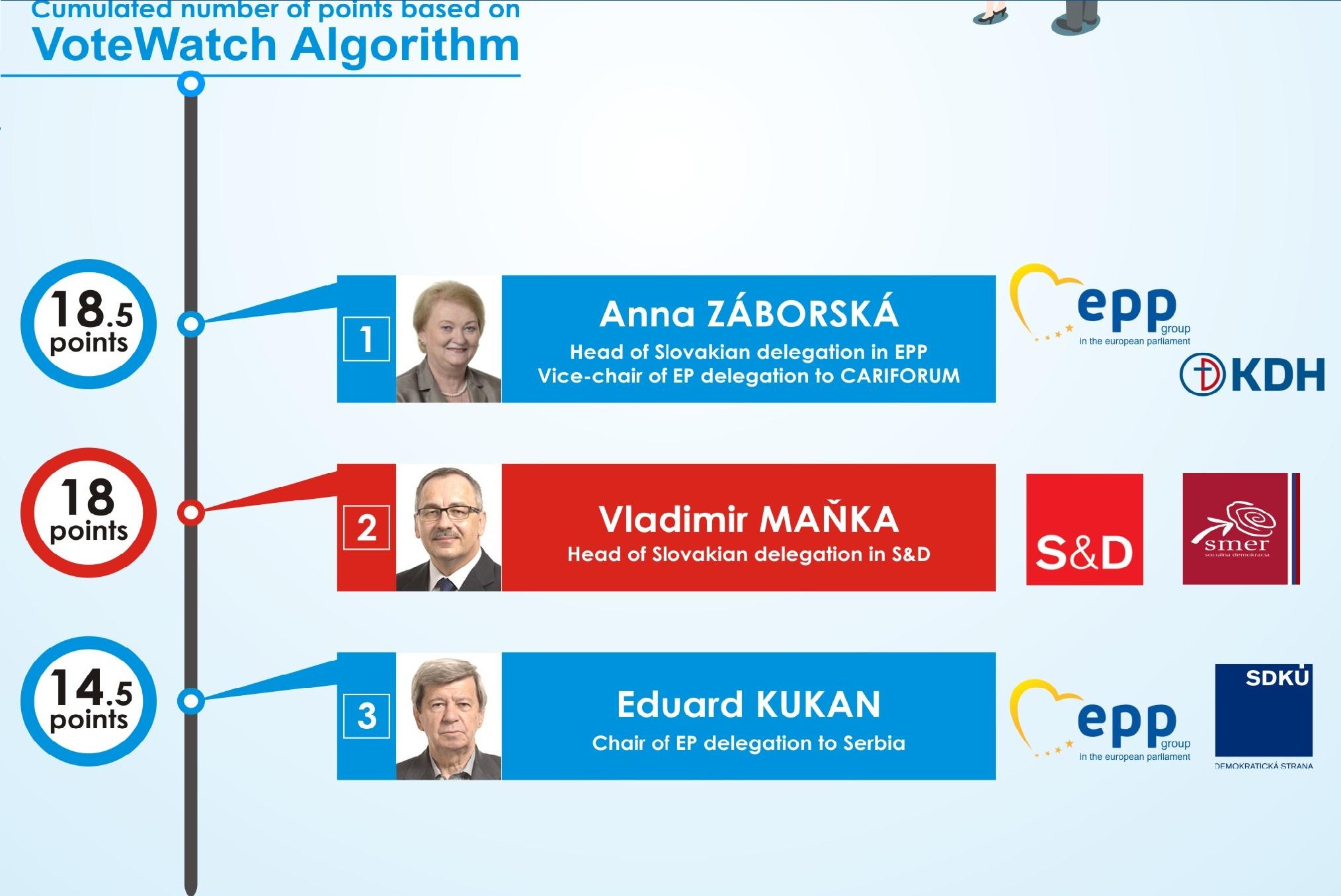 slovenski europoslanci votewatch