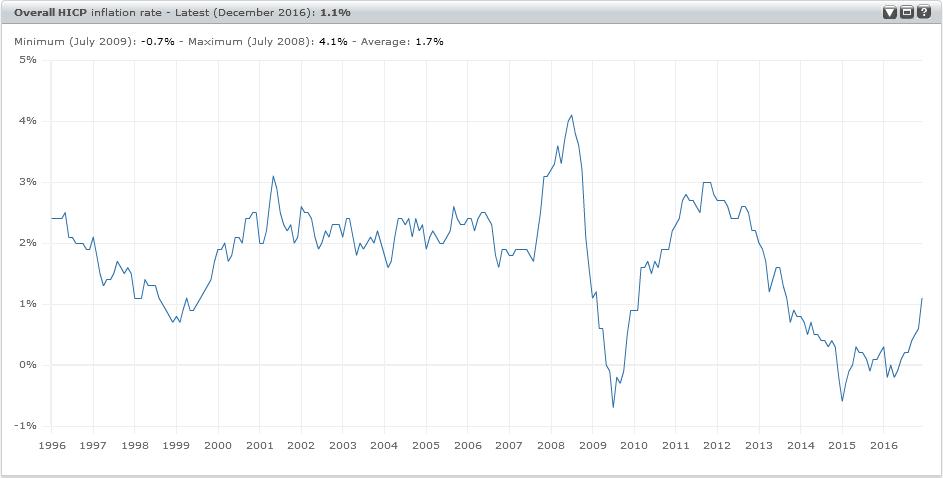 vyvoj_inflacie_eurozona