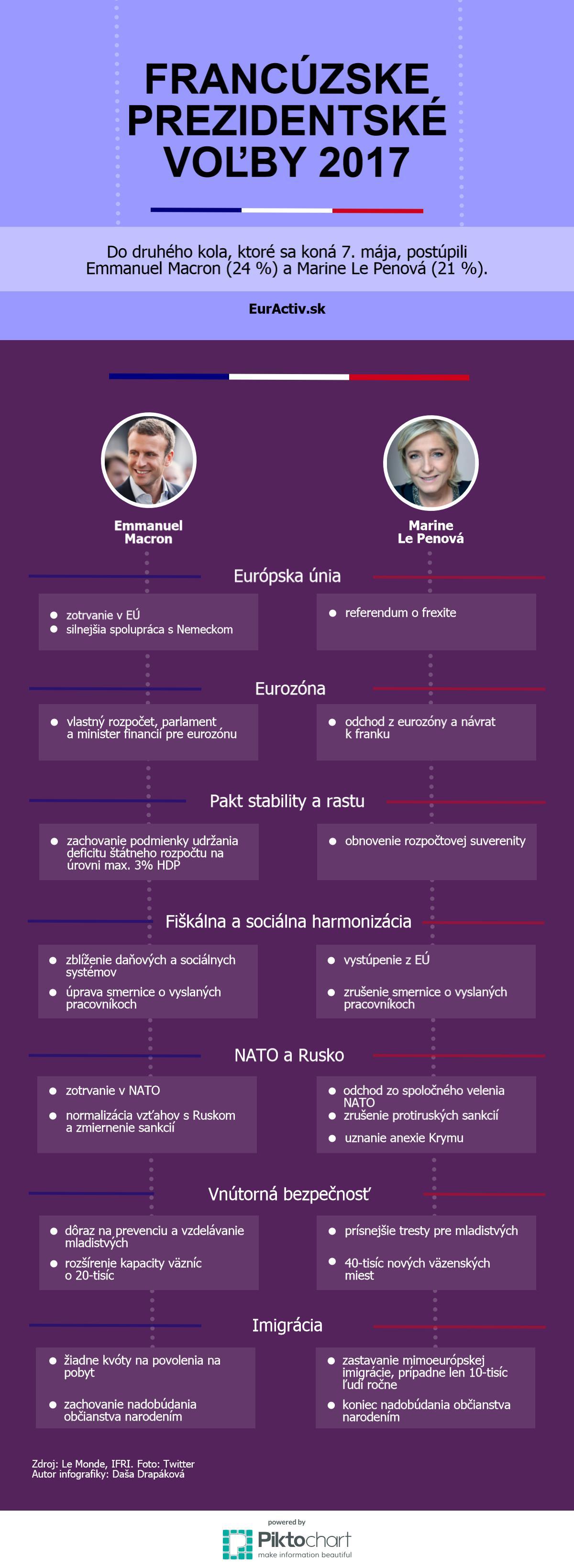 Infografika druhe kolo
