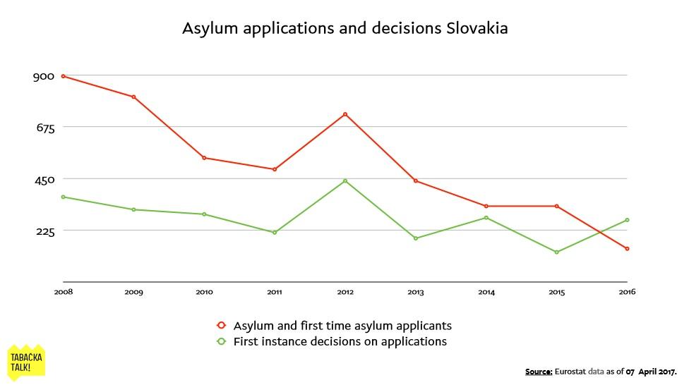 asylum Slovakia