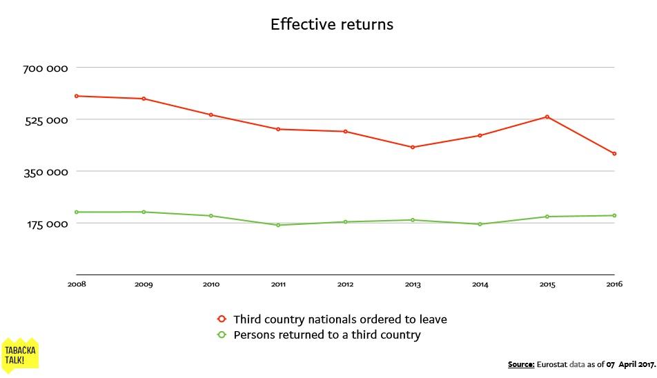 efective returns