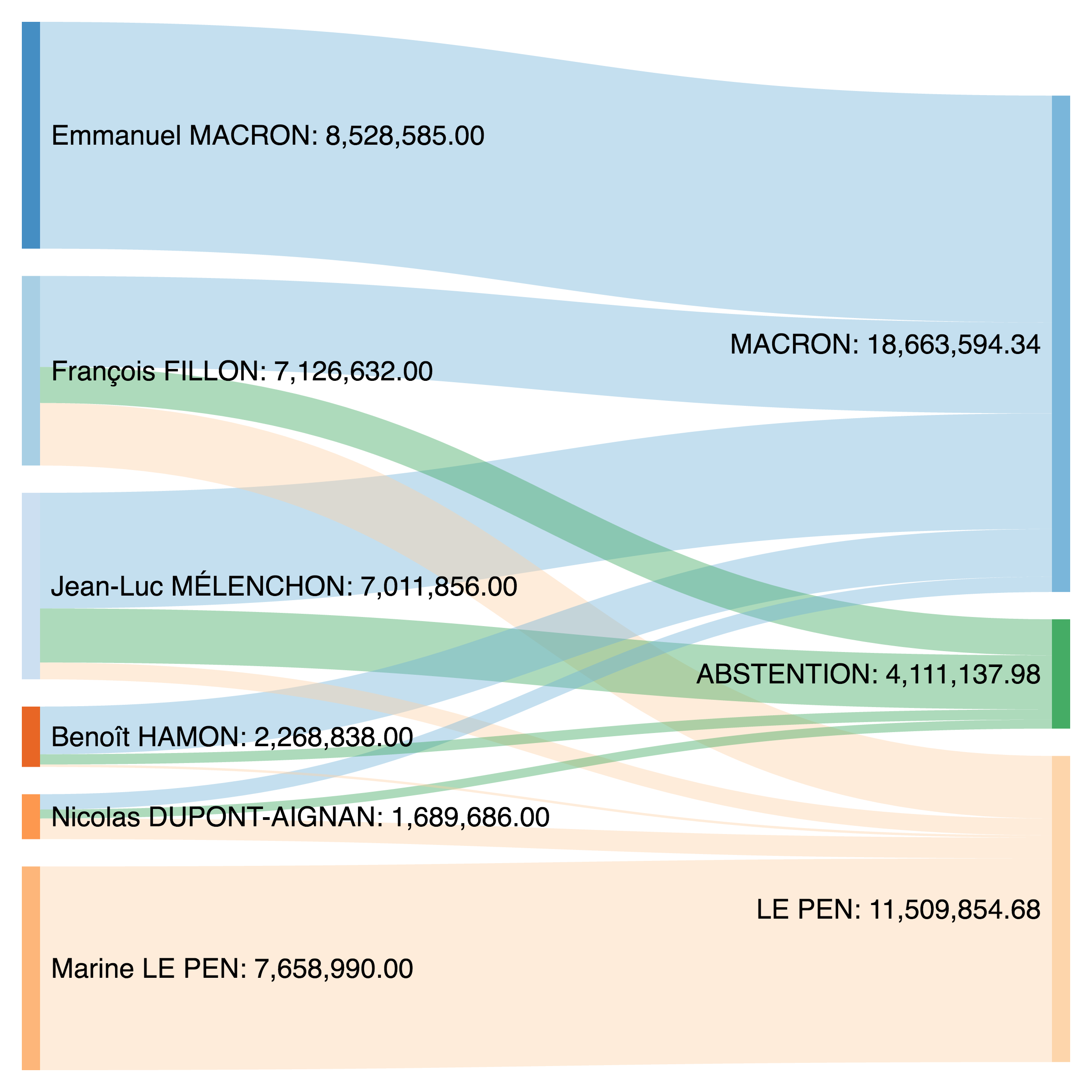french-elections-transfers