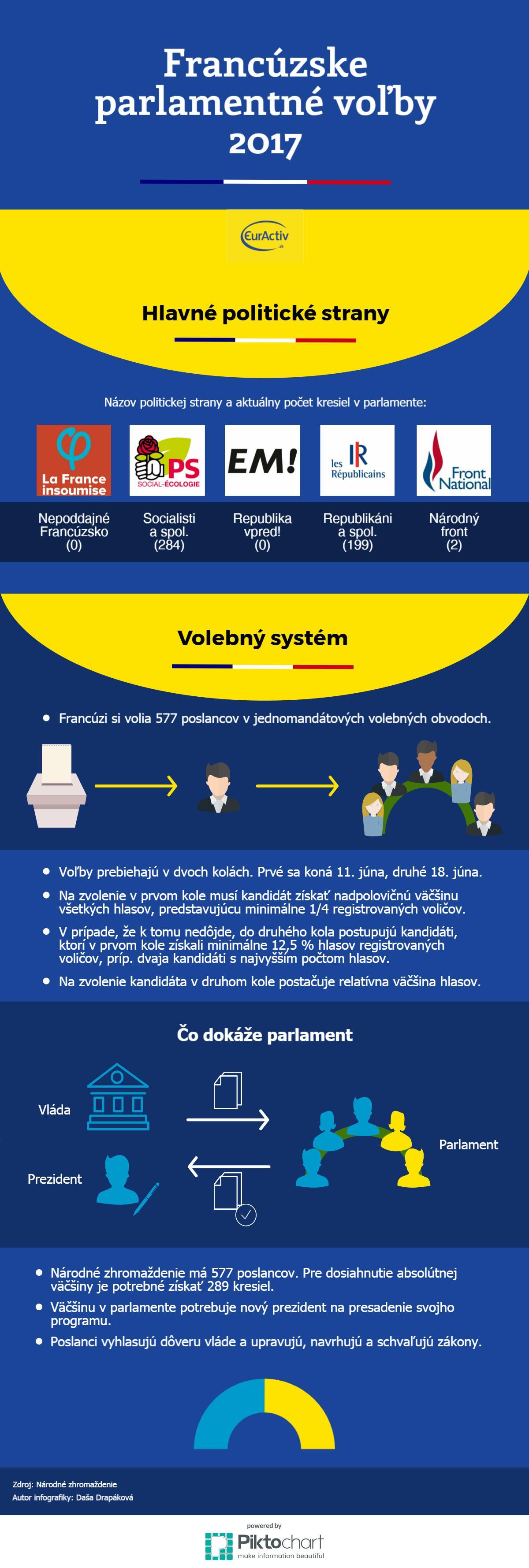 Francuzske volby infografika