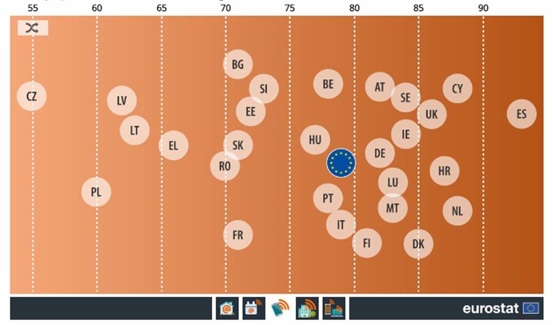 eurostat digi 2