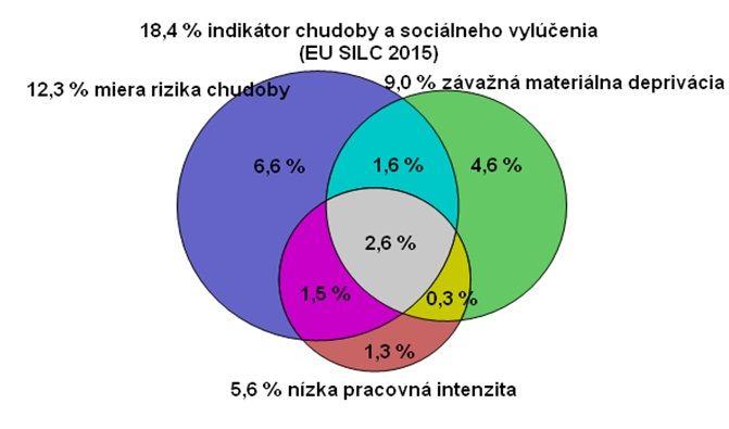 indikator chudoby