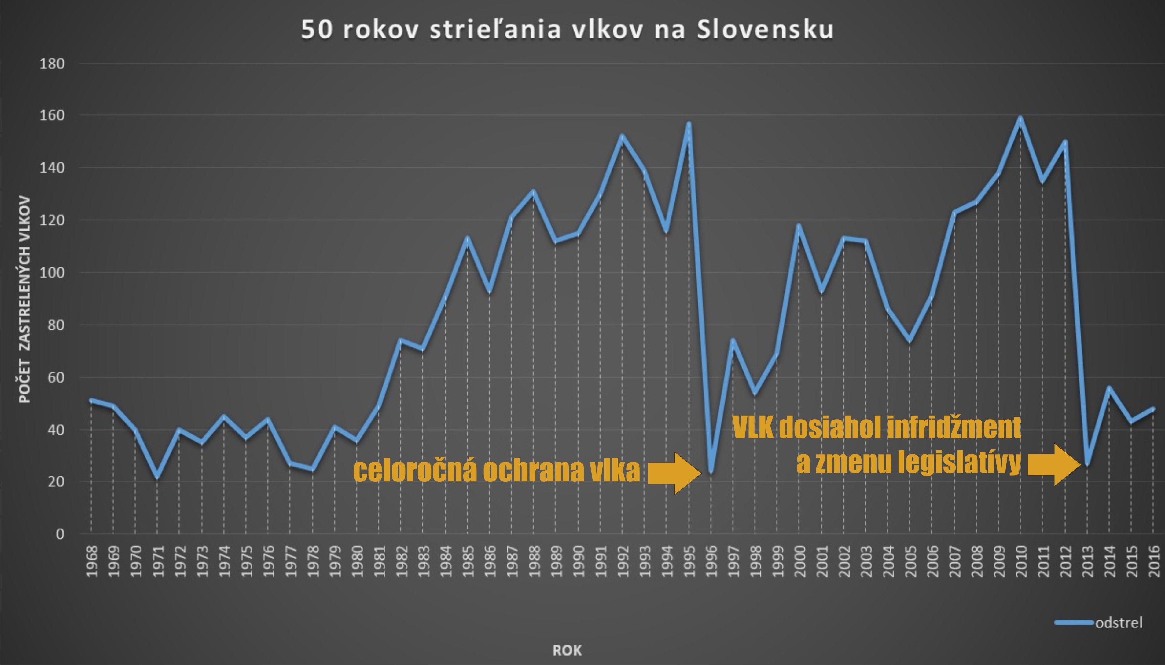 50rokovstrielania_VLK