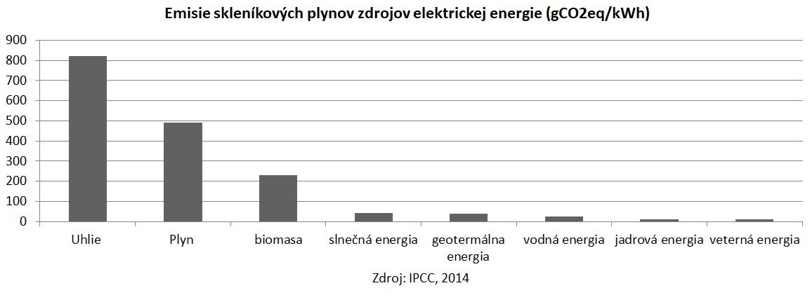 IPCC-emisie-zdroje-tabulka-2014-1.png