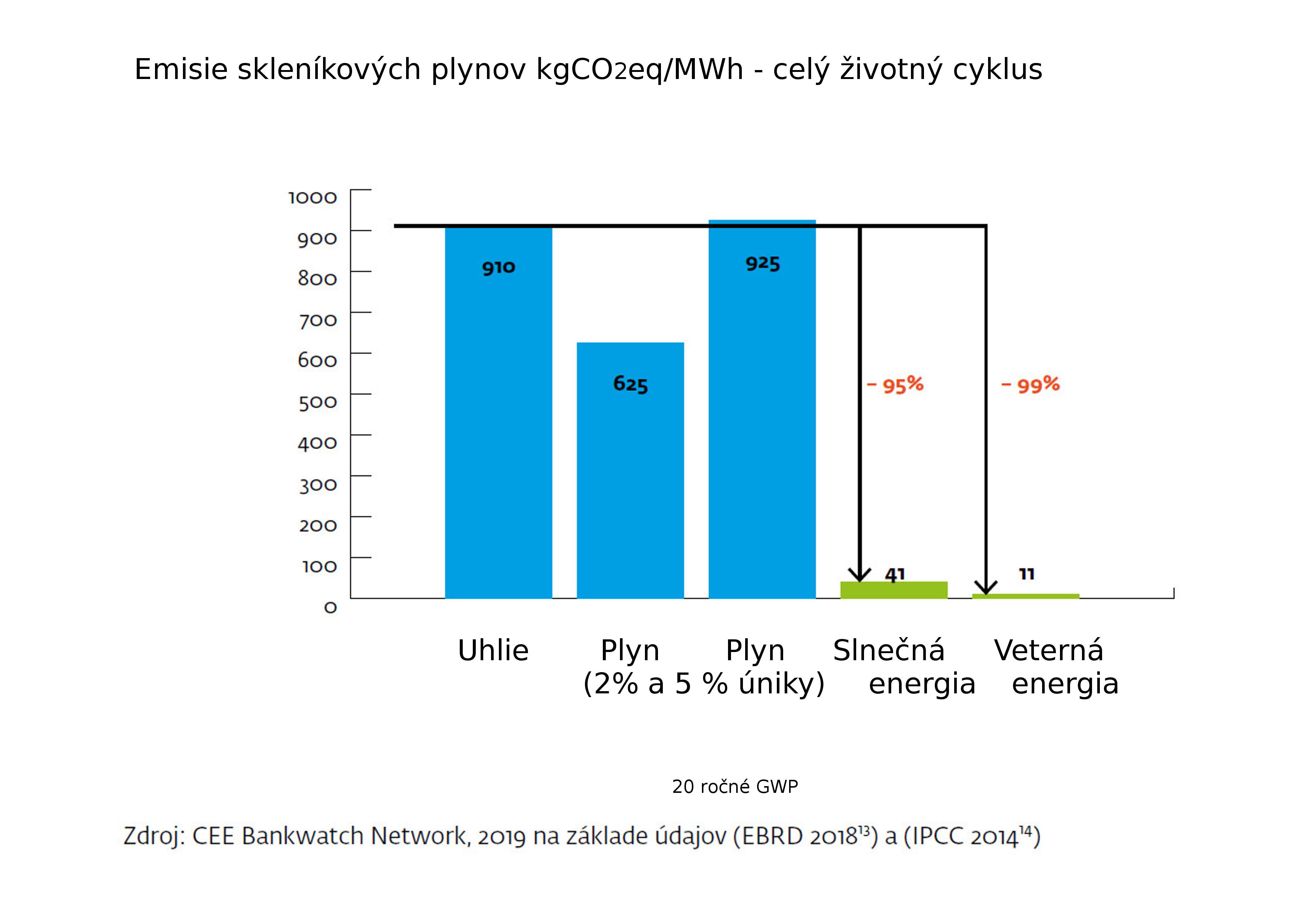 IPCCEBRD-Emisie-Uhlie-plyn-uniky-OZE-SK-1.jpg