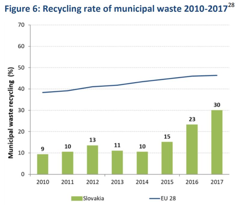 Vývoj recyklácie komunálneho odpadu. Zdroj: Eurostat.