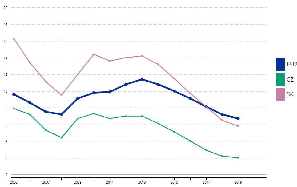 Vývoj miery nezamestnanosti v Českej republike, na Slovensku a v Únii.